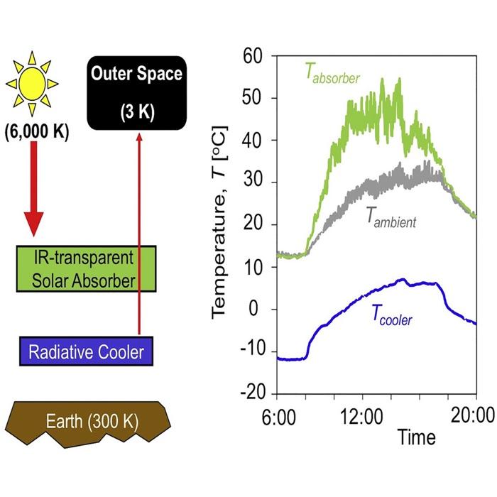 836 radiative cooling solar panel 2