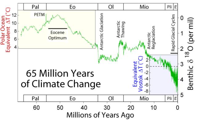 65 Myr Climate Change 1
