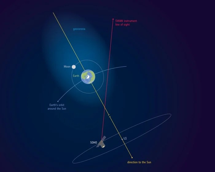 geocorona lua