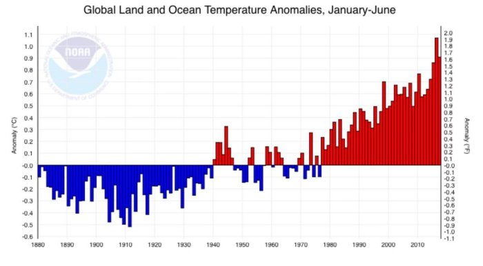 temperature means yearly NASA 3