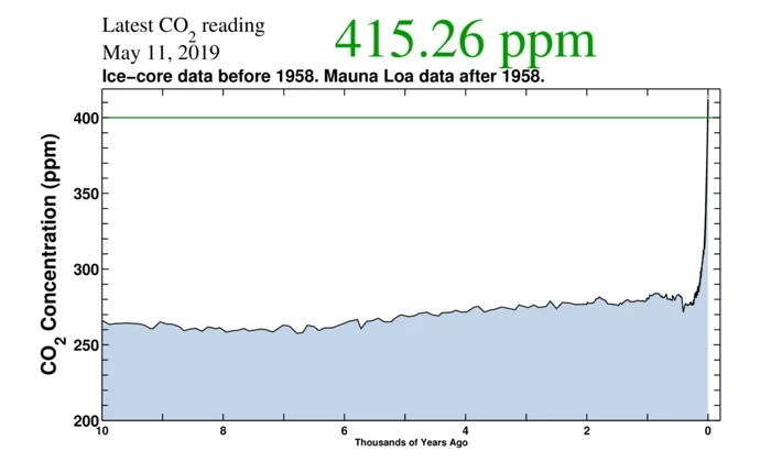 017 carbon ppm 415 co2 2