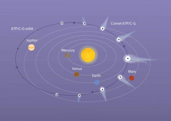 67P orbit ESA 580x411