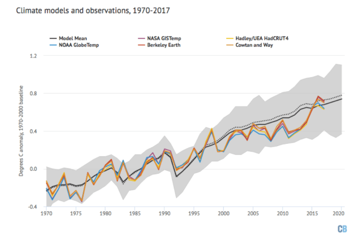 Model (black) and model range (grey) compared to observed global temperatures. (Carbon Brief/CC BY 4.0)