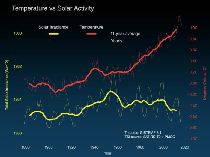 Global surface temperature (red) compared to the sun's energy received by the Earth (yellow) in watts per square metre since 1880. (NASA)