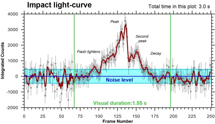 jupiter impact light curve