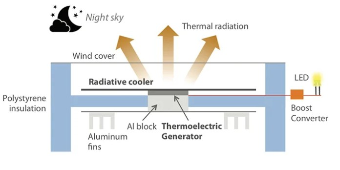 Night time thermoelectic device diagram