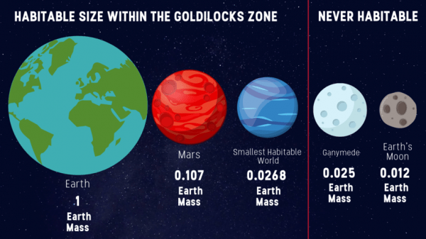 There's More to Consider Than The Habitable Zone When ...