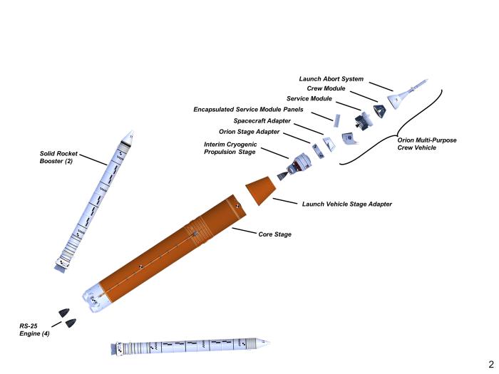 Configuración inicial de SLS. (NASA)