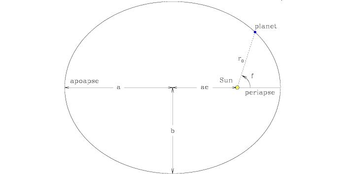 periapse diagram