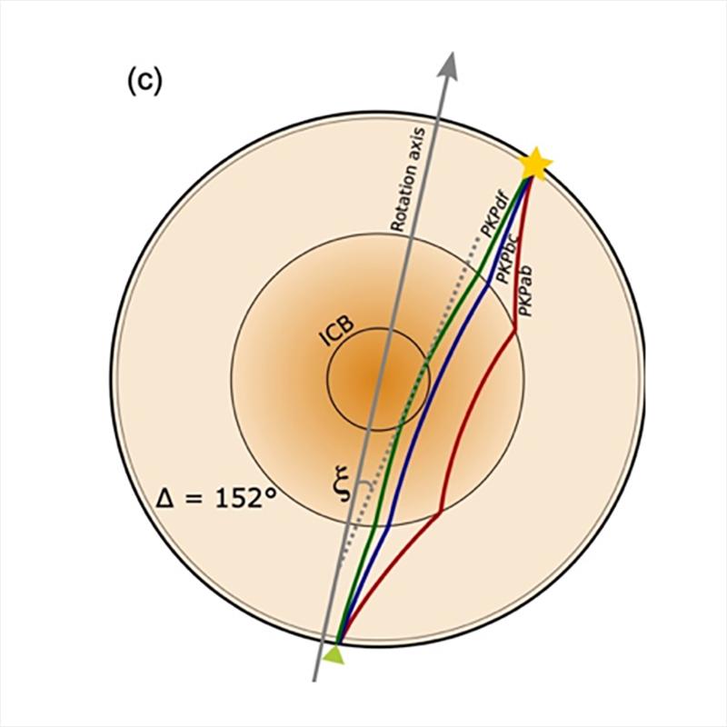 Diferencias en las trayectorias de las ondas sísmicas a través de las capas de la Tierra. (Stephenson xxxxxx)