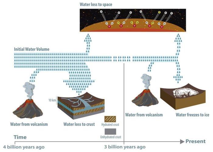 o que aconteceu Marte Água Marte escondido