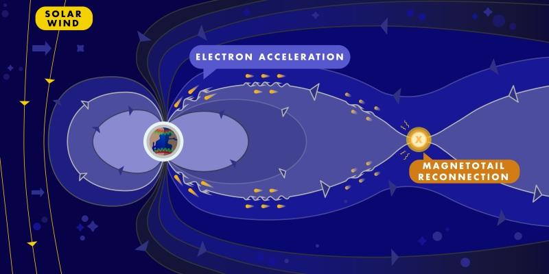 aceleração de elétrons