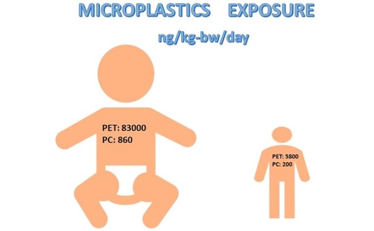plástico para bebés