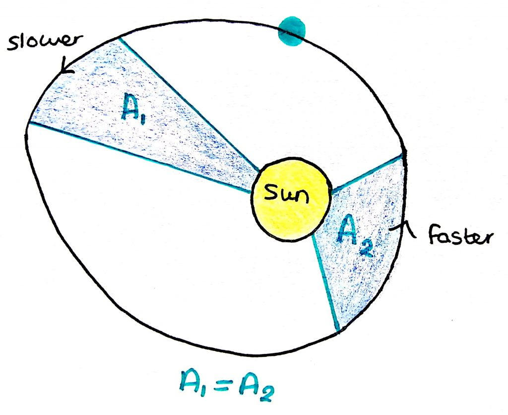 Newton S Law Of Gravitation And Planetary Motion