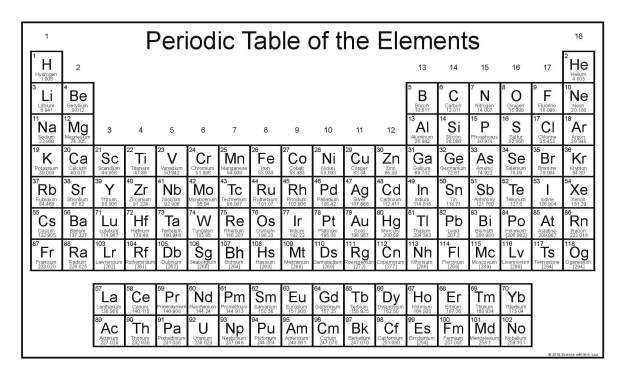 Free periodic table with updated names science and math for 10 elements of the periodic table