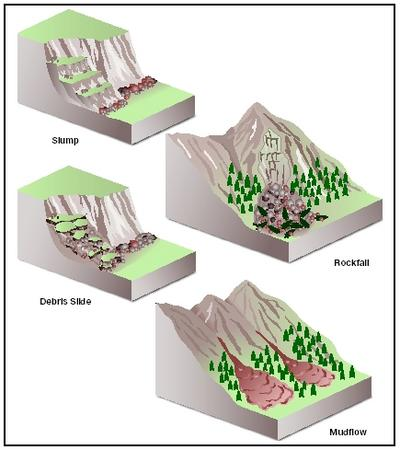 """soil and general term landslides The synonymous use of the general term """"landslide"""", with a built-in reference to a   the following: (1) according to """"limit equilibrium analyses"""" in soil mechanics,."""