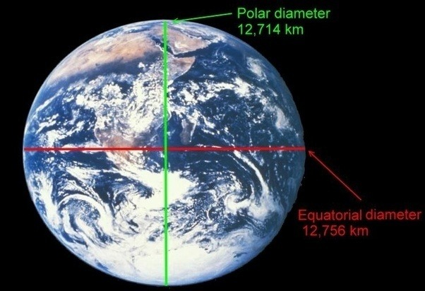 polar and equatorial diameter of the planet earth