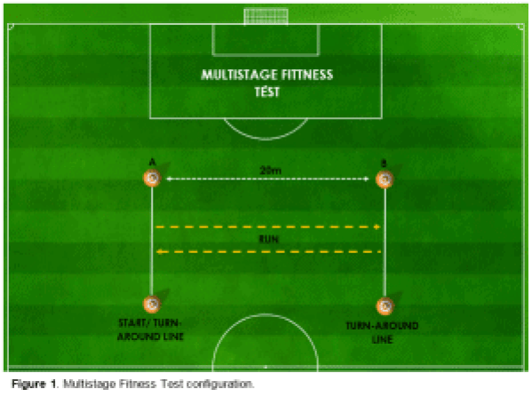 Figure 1 - Multistage Fitness (Beep) Test - Science for Sport