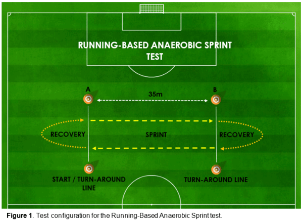 Figure 1 - Test configuration for the Running-Based Anaerobic Sprint Test