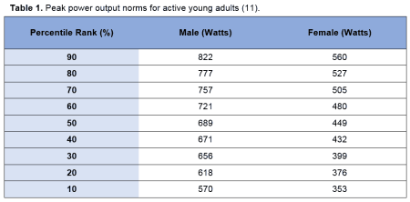 Table 1 - Peak power output norms for active young adults