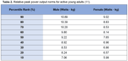 Table 2 - Relative peak power output norms for active young adults Wingate Anaerobic Test - Science for Sport