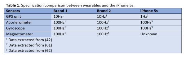 Table 1 - Specfication comparison between wearables and the iPhone 5s
