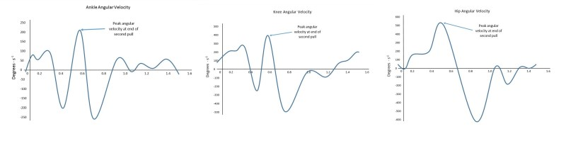 Figure 5 - Angular velocities of the anke, knee, and hip during the Snatch