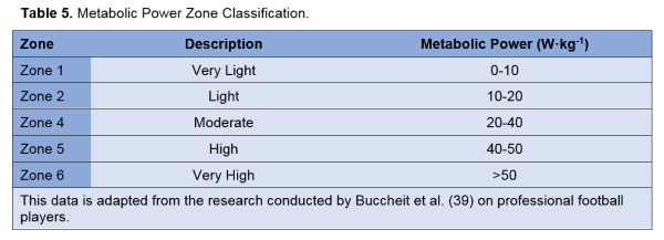 Table 5 - Metabolic power zone classficiation