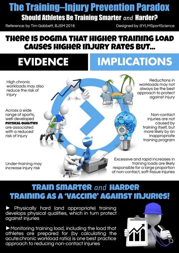 Training-injury prevention paradox
