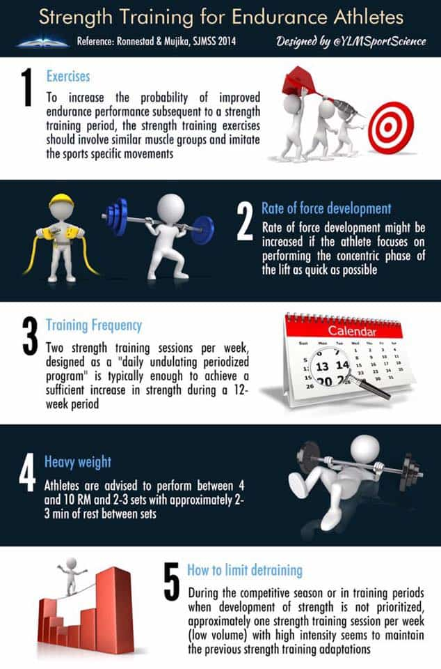 Strength Training for Endurance Performance - Practical Recommendations