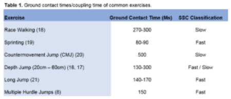 Table 1 - Ground contact times of common exercises