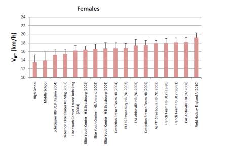 30-15 IFT Scores (females)