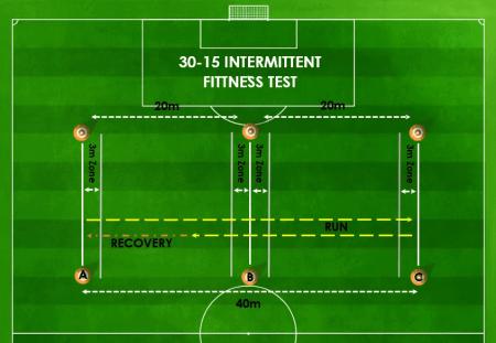 30-15 IFT Setup Complete