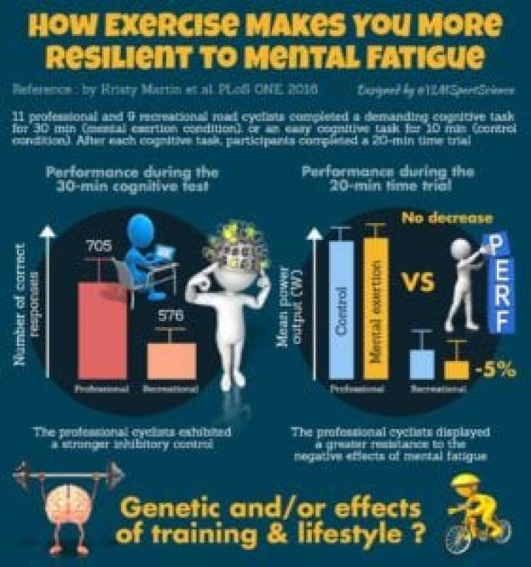 how-exercise-makes-you-more-resilient-to-mental-fatigue