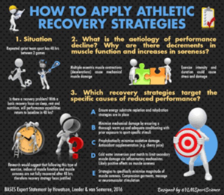 how-to-apply-athletic-recovery-strageies