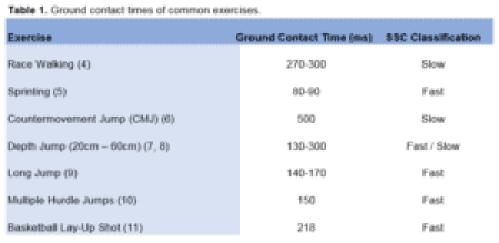 table-1-gct-common-exercises