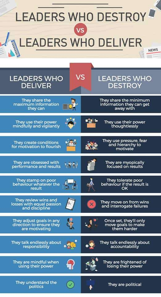 leaders who destroy vs  leaders who deliver