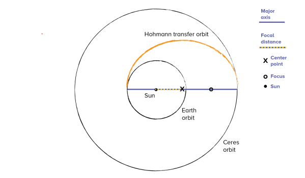 Scale Solar System Orbits—And Satellites!