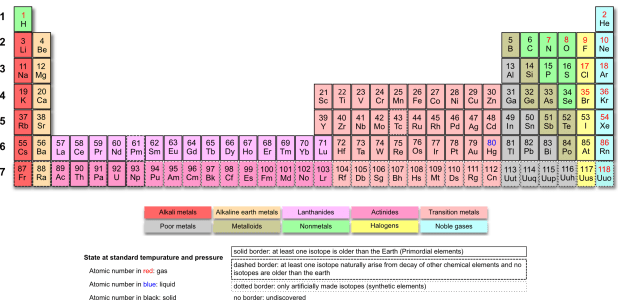 modern periodic table of elements pdf