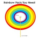 The Science of Rainbows for Kids!