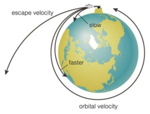 Orbital and escape velocity