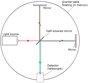 interferómetro experimental (dc.edu.au)
