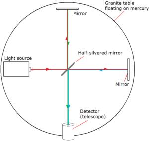 Interferometer -experiment (dc.edu.au)