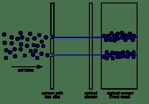 Two-Slit_Experiment_Particles