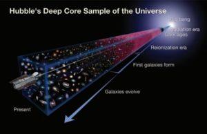 Universe development