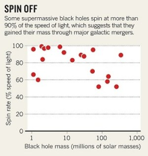 Black hole's spin velocity