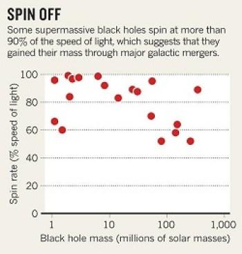 Velocidad de giro en agujeros negros