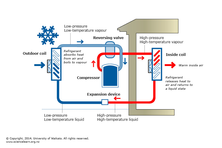 Heat pumps and energy transfer — Science Learning Hub
