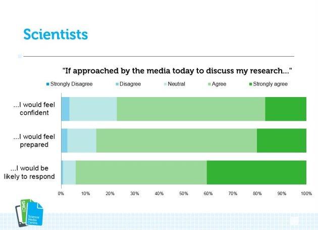 Evaluation survey results - slides