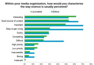 Attitudes to science in newsrooms - graph